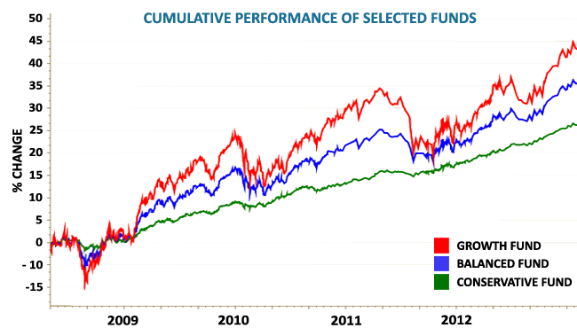Cumulative Performance of Selected Funds